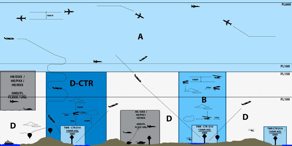 EG_airspace